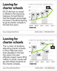 Charter Schools PA